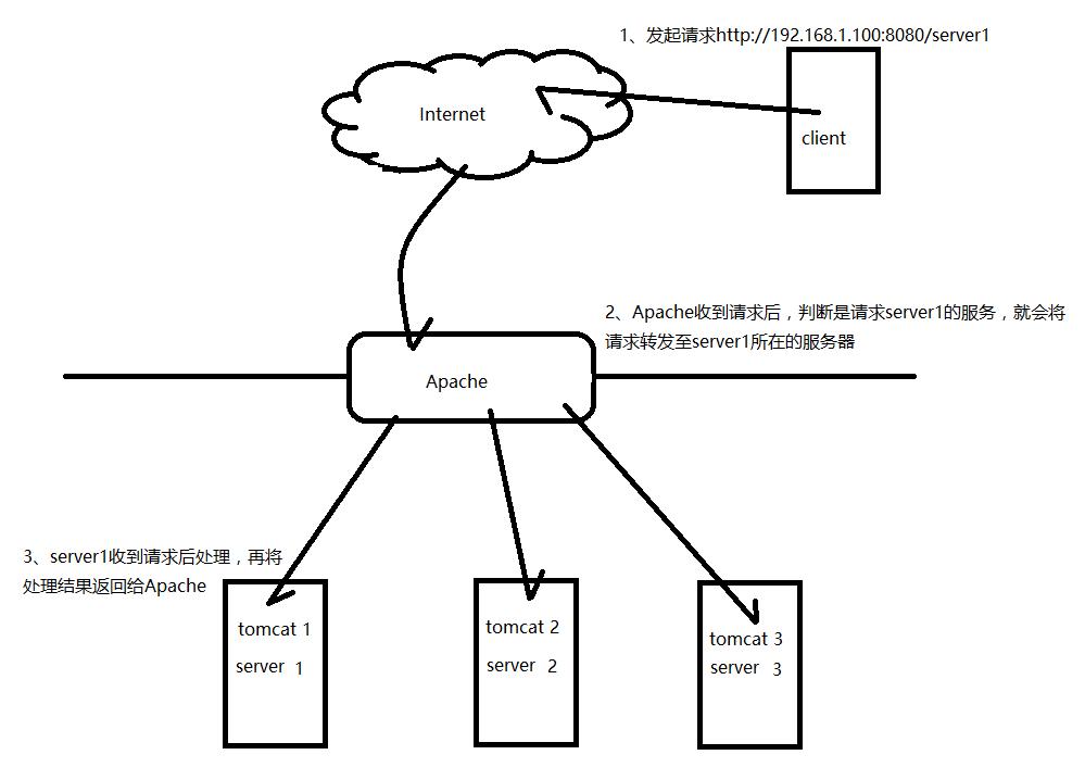 如何设置Apache反向代理