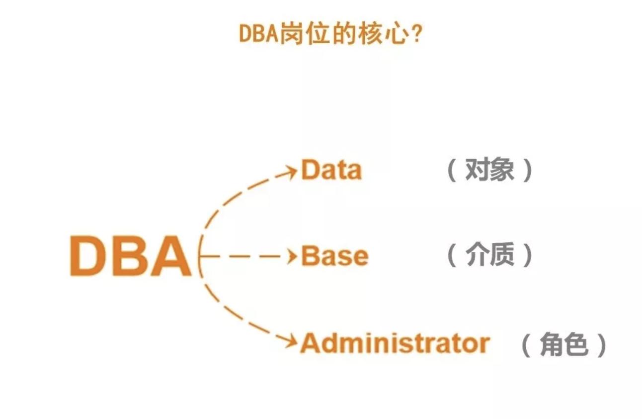 "DBA職業發展之路:去""IOE""等挑戰之下,DBA將何去何從?"