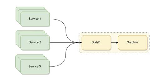 3_StatsD_Graphite監控方案.png