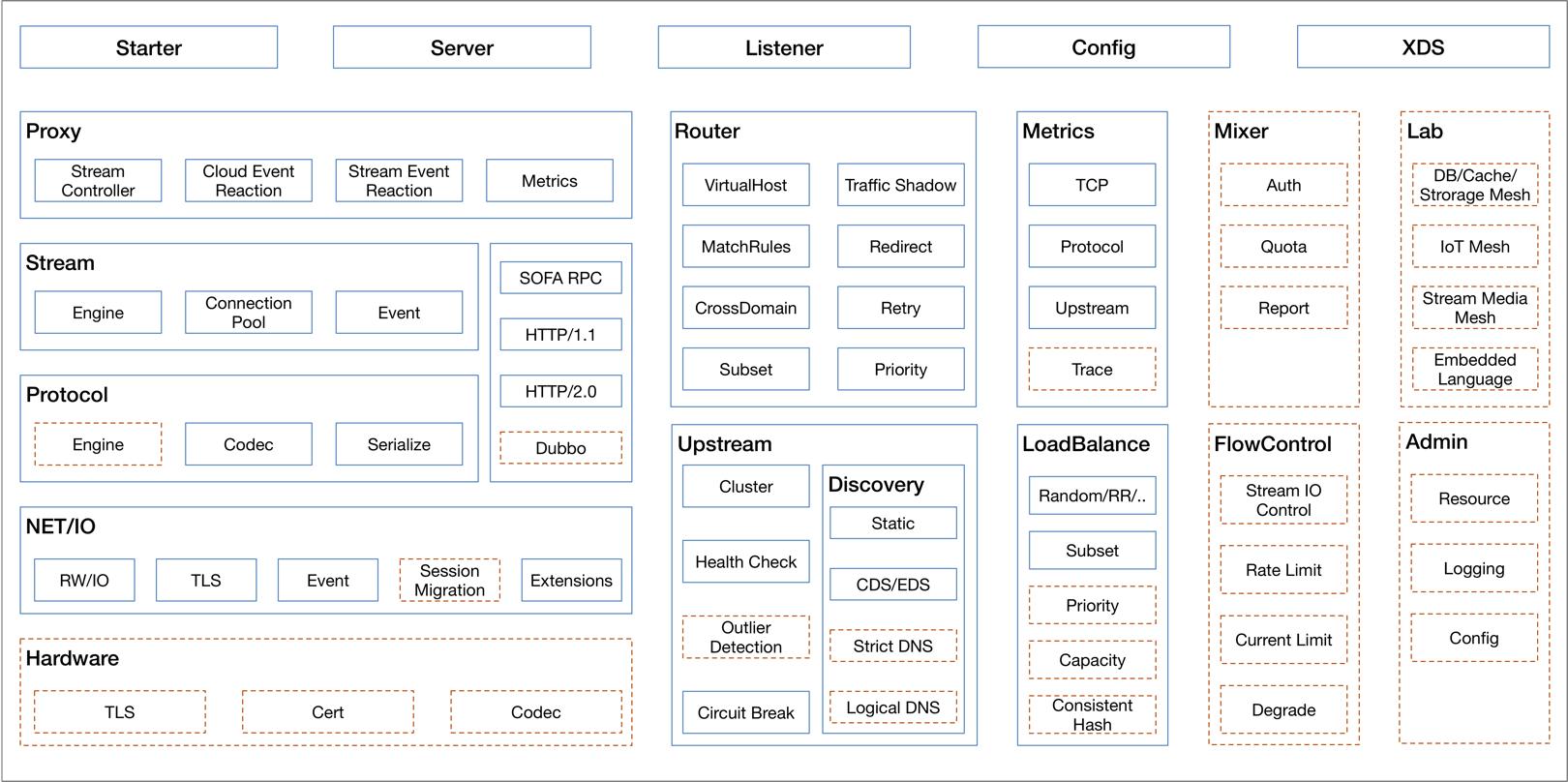 从网络接入层到 Service Mesh,蚂蚁金服网络代理的演进之路