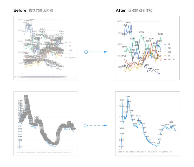 """那个""""炫酷狂拽""""的数据可视化利器AntV 11.22版全新发布啦"""