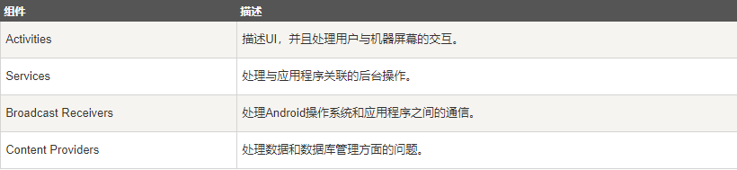 Android 应用程序组件介绍Android 应用程序组件介绍