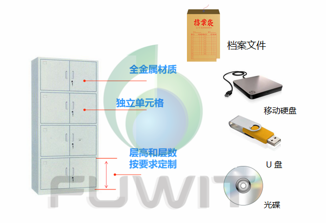 RFID智能档案柜,RFID涉密资产,RFID档案