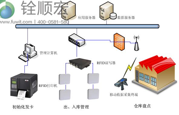 rfid服装供应链管理,RFID手持终端,RFID服装仓储