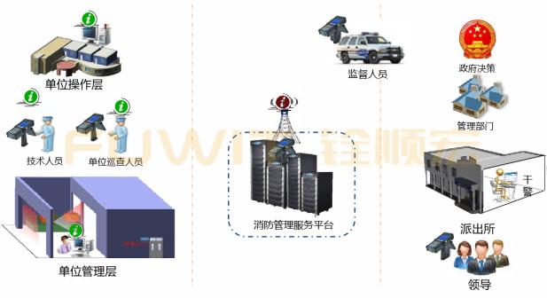 消防器材RFID固定资产管理系统,RFID固定资产,RFID资产管理系统