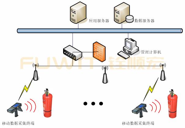 RFID消防器材管理系统